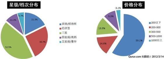 2012上海旅游及酒店预订趋势报告